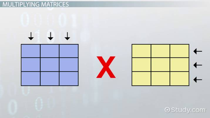 Multiplying Matrices in Java - Video & Lesson Transcript