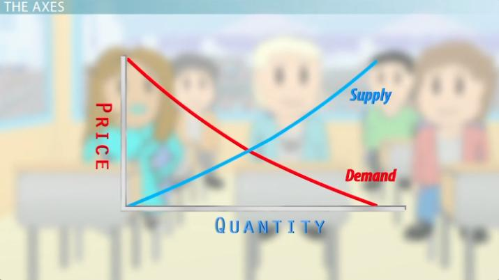 Aggregate Supply And Demand Asad Model Video Lesson. Aggregate Supply And Demand Asad Model Video Lesson Transcript Study. Worksheet. Worksheet On Aggregate Demand At Mspartners.co