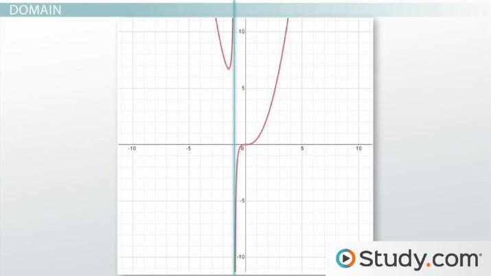 Analyzing the Graph of a Rational Function: Asymptotes