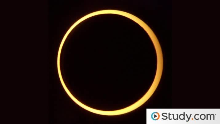 Annular Eclipse The Changing Size Of The Moon Video