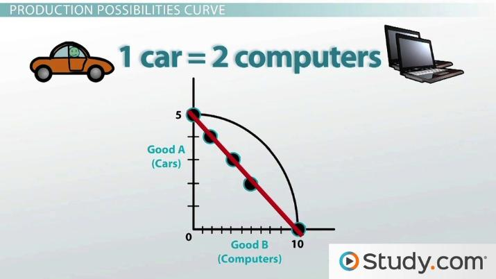 Applying The Production Possibilities Model Video
