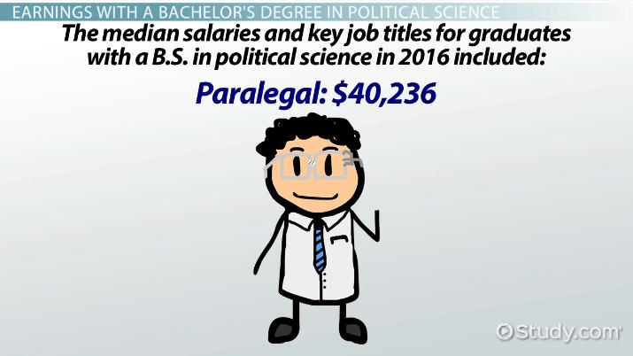 Average Salary Of A Political Science Major