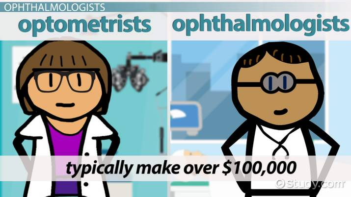 Income of an Eye Doctor: What Do Eye Doctors Earn?