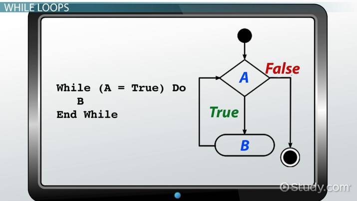 While Loop: Definition, Example & Results