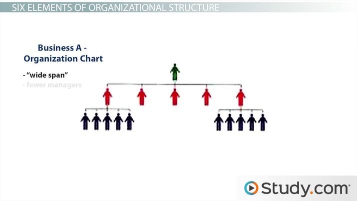 factors affecting organizational structure slideshare