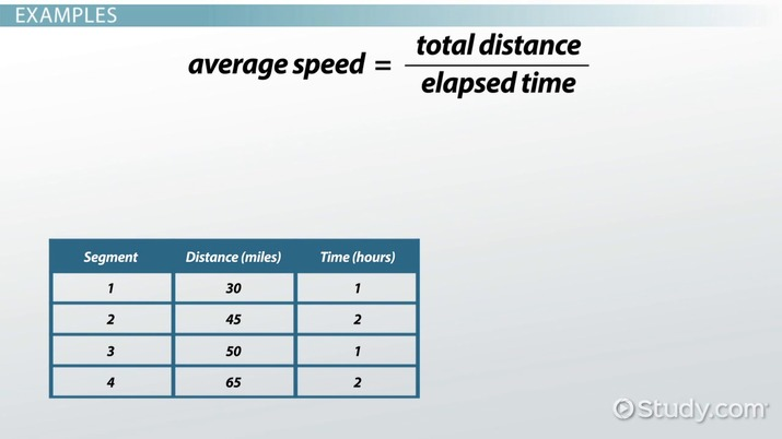 Calculating Average Speed Formula Practice Problems