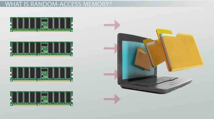 What Is Random-Access Memory (RAM)? - Definition & History