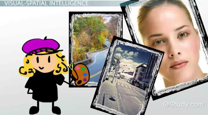 Visual Intelligence: Definition & Explanation