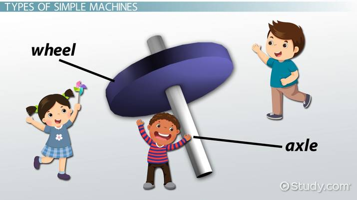 Types Of Simple Machines Lesson For Kids Video Lesson