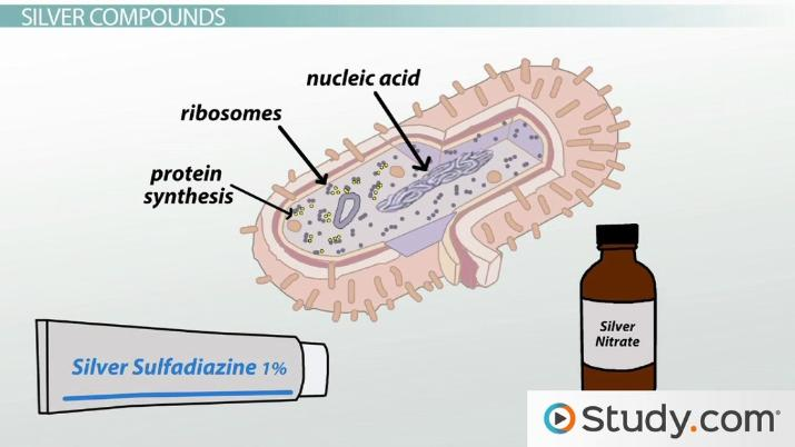 Chlorhexidine, Iodine & Silver: Uses and Modes of Action