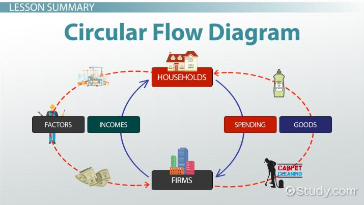 c0887de23a6c Circular Flow Diagram in Economics  Definition   Example - Video ...
