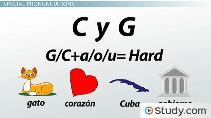 Consonants Of The Spanish Alphabet Pronunciation Audio Spanish Class Video Study Com
