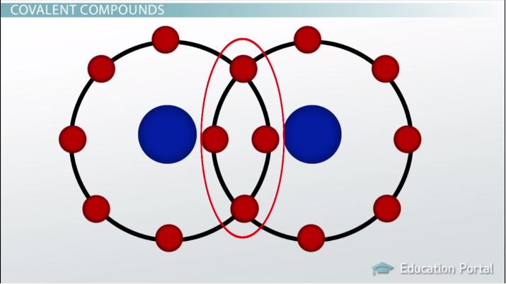 Covalent Compounds: Properties, Naming & Formation - Video