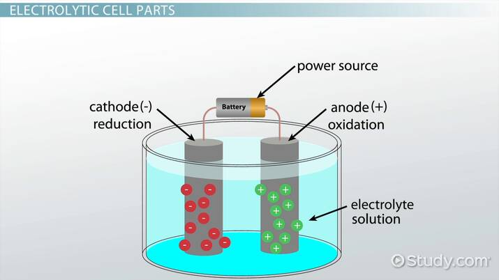 Electrolytic Cells - Video & Lesson Transcript | Study com