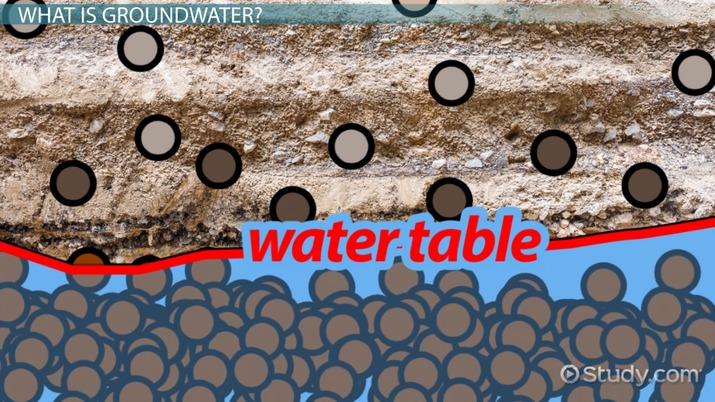 What is Groundwater? - Definition & Explanation - Video