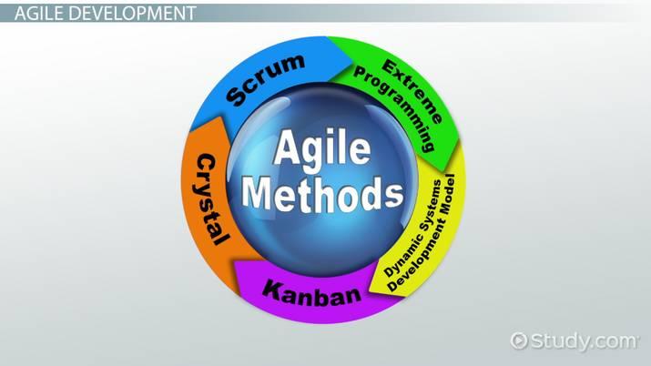 Comparison of Agile Development Methods - Video & Lesson