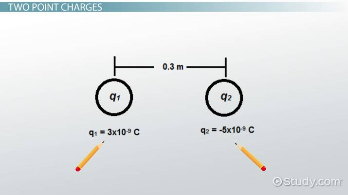 Magnitude direction of the electric force on a point charge magnitude direction of the electric force on a point charge video lesson transcript study ccuart Choice Image