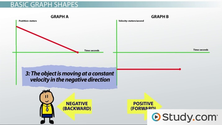 Understanding Graphs of Motion: Giving Qualitative Descriptions ...