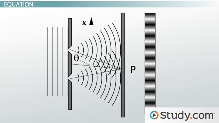 Double-slit Diffraction: Interference Pattern & Equations