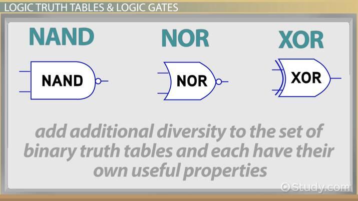 NAND, NOR & XOR Logic Gates