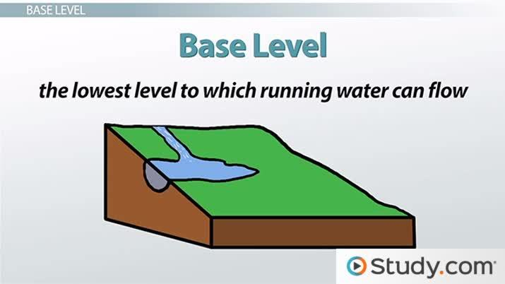 Base Level of a Stream: Definition & Effect on Erosion