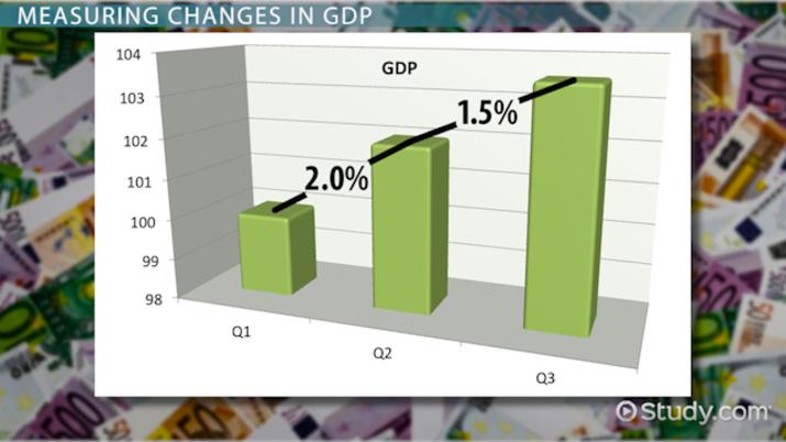 Economic Slowdown: Definition & Overview - Video & Lesson Transcript
