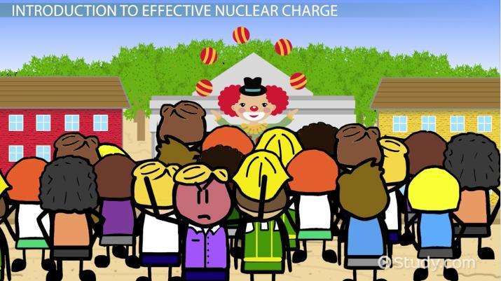 Effective Nuclear Charge U0026 Periodic Trends   Video U0026 Lesson Transcript |  Study.com