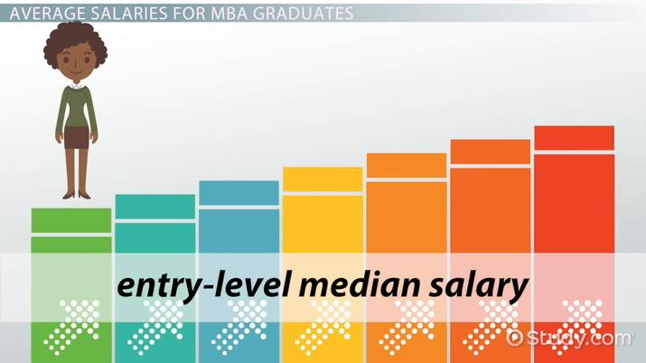 Salary for an MBA in Management: Average Earnings of Recent