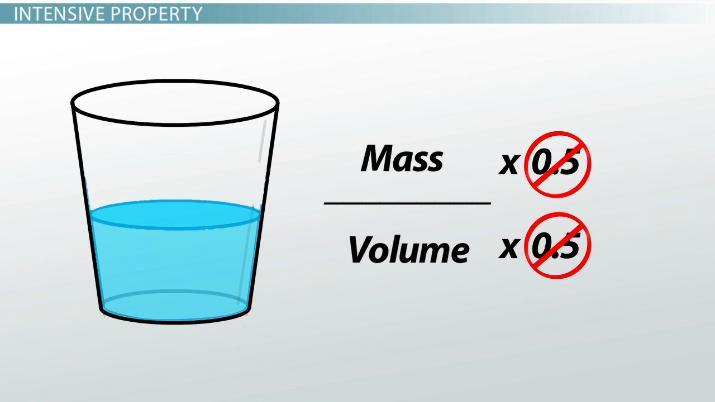 Examples Of Intensive Extensive Properties Of Matter Video