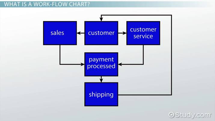 Work Flow Chart Example Definition Video Lesson Transcript
