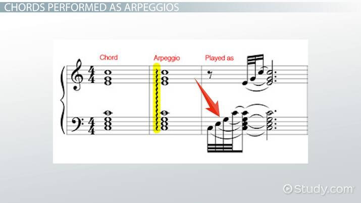 Arpeggio In Music Definition Patterns Video Lesson Transcript Study Com