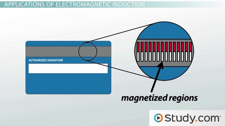 Electromagnetic Induction: Definition & Variables that