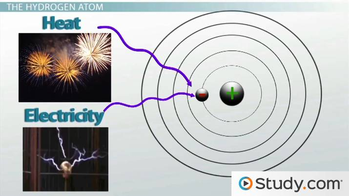 the bohr model and atomic spectra