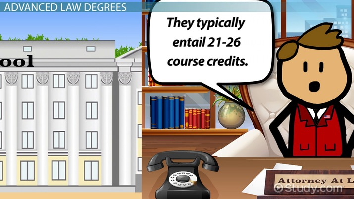 What Education or Type of Degree is Needed to Be a Lawyer?