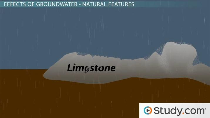 Ground And Surface Water Effects On Landscapes Video