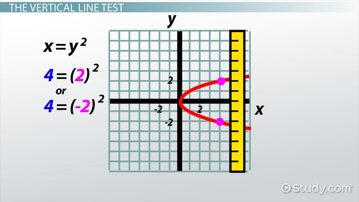 Vertical Line Test: Definition & Examples - Video & Lesson