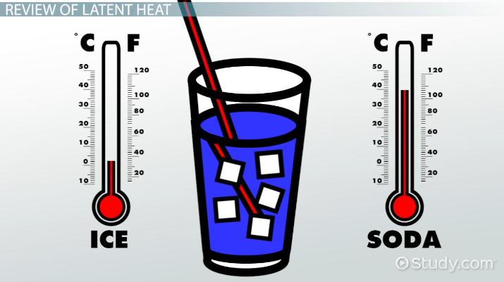 Heat of Fusion: Definition, Equation & Examples - Video & Lesson Transcript  | Study.com