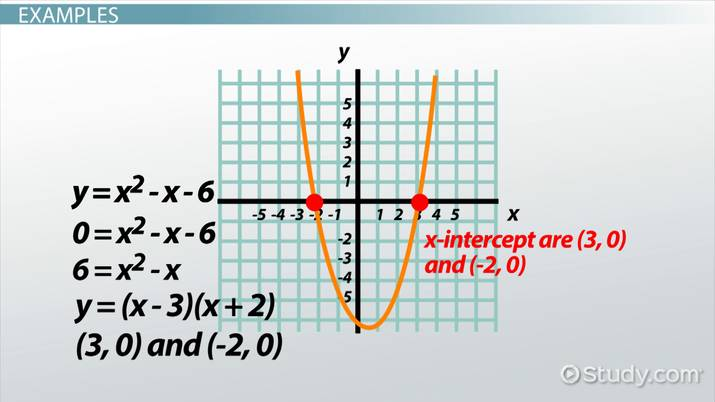 X-Intercept: Definition & Overview - Video & Lesson ...