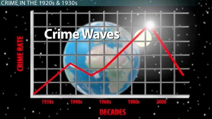 us crime rates by year