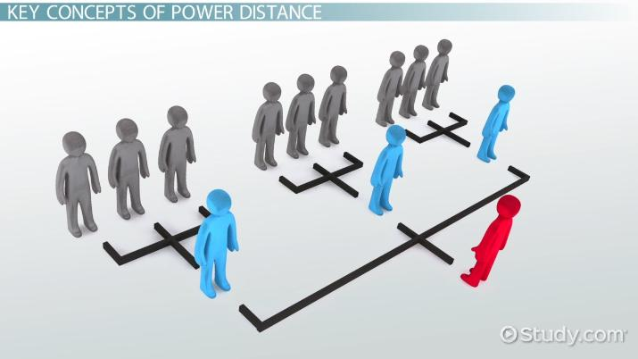 Hofstede's Power Distance: Definition & Examples - Video