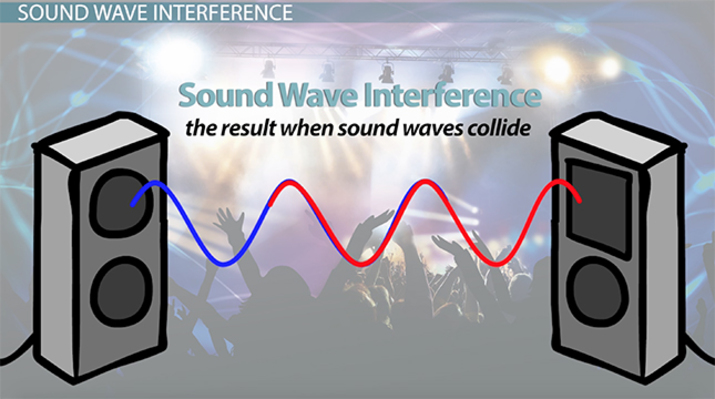 How Sound Waves Interact: Definitions & Examples - Video