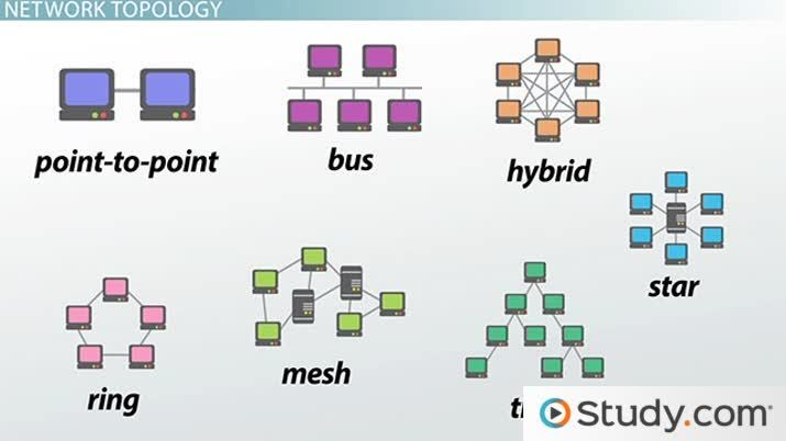 How Star Bus Ring Mesh Topology Connect Computer Networks In