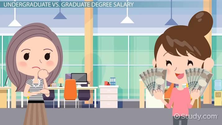 Undergraduate Degree vs  Graduate Degree: Income and Salary