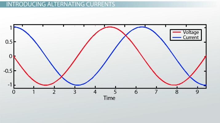 Impedance In Alternating Current Circuits