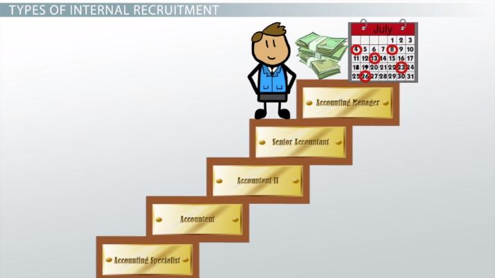 Internal Recruitment: Definition, Methods & Process - Video