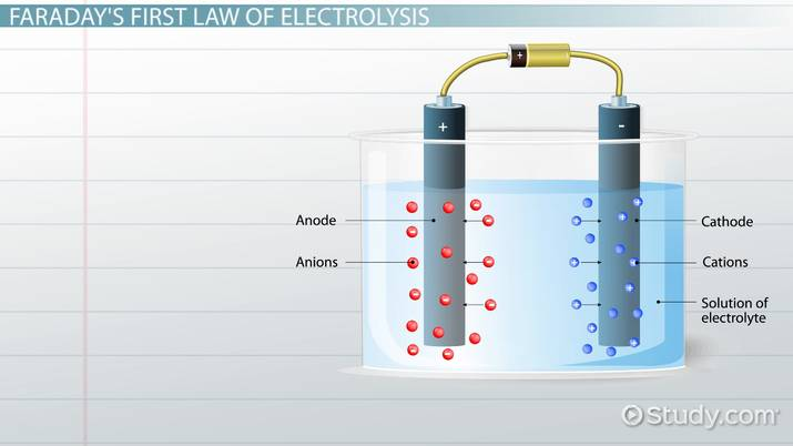 Faraday's Laws of Electrolysis: Definition & Equation