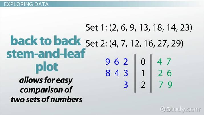 Back To Back Stem And Leaf Plots Video Lesson Transcript Study