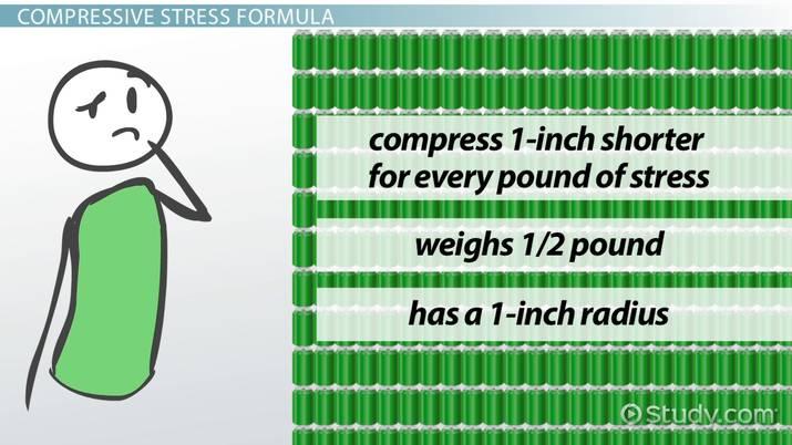 Compressive Stress: Definition, Formula & Maximum