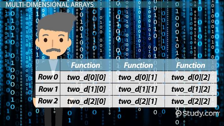 Multi-Dimensional Arrays in C Programming: Definition