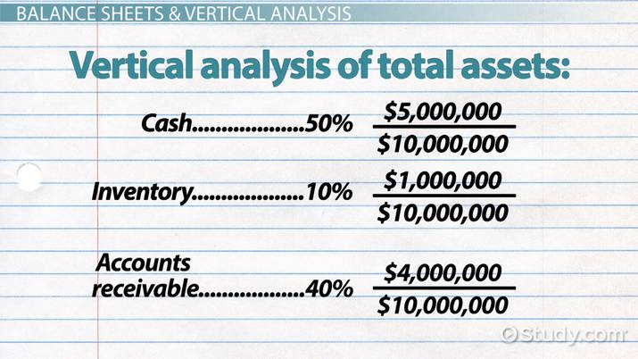 Using The Vertical Method To Analyze Financial Statements